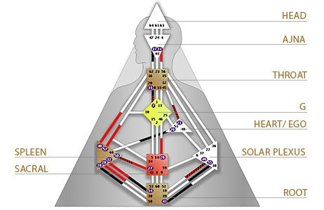 energy centers human design diagram